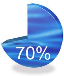 70% MARK